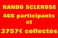 3757 euros ont été collectés au profit des sclérosés en plaques grâce à la mobilisation de 466 participants et de 33 bénévoles Un grand MERCI à TOUS Cliquez pour lire […]