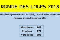 621 C'est le nombre de participants enregistrés à la Ronde des Loups 2018.